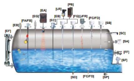 Hình 1. Các loại cảm biến đo mức chất lỏng của hãng FineTek